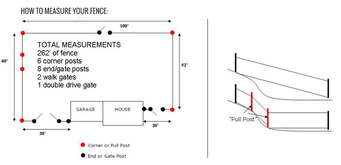 Southway Fence Company Do It Yourself Fence